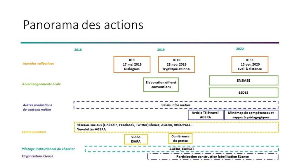 Panorama des actions